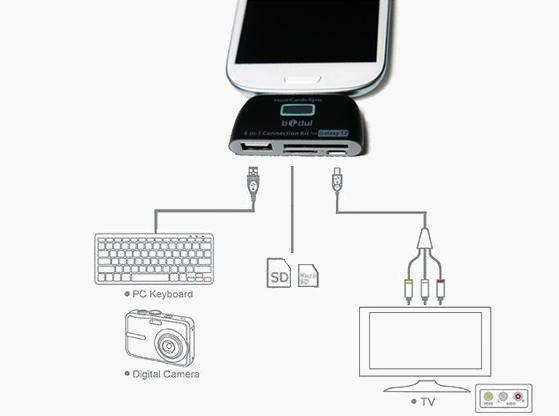 Kit de connexion Explication